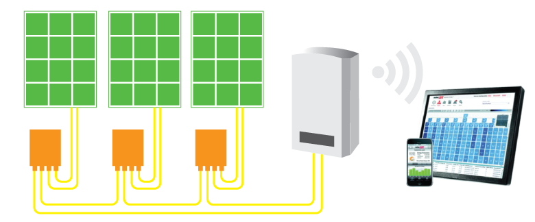 solar power continuous monitoring